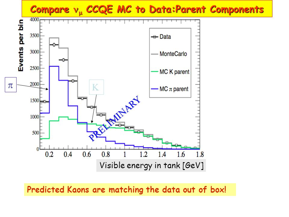  K Compare  CCQE MC to Data:Parent Components Predicted Kaons are matching the data out of box.