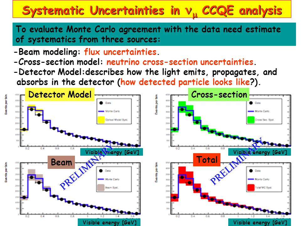 Systematic Uncertainties in  CCQE analysis To evaluate Monte Carlo agreement with the data need estimate of systematics from three sources: -Beam mod