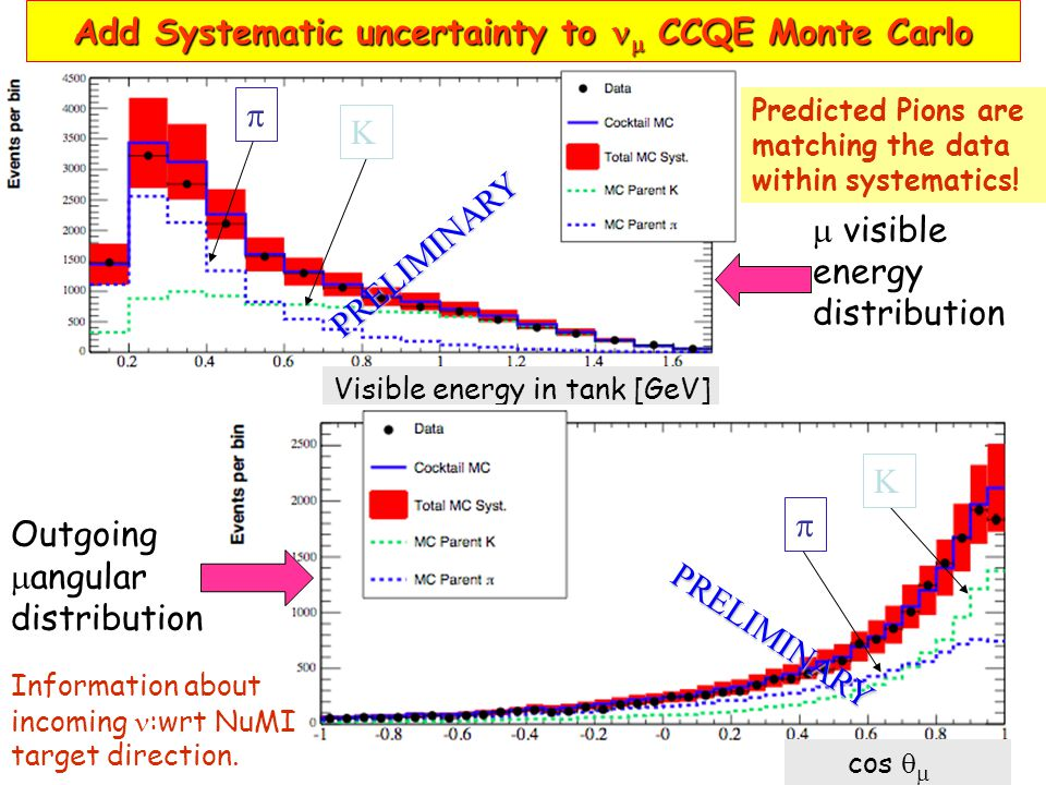 Add Systematic uncertainty to  CCQE Monte Carlo  visible energy distribution Visible energy in tank [GeV] Outgoing  angular distribution cos   Information about incoming :wrt NuMI target direction.