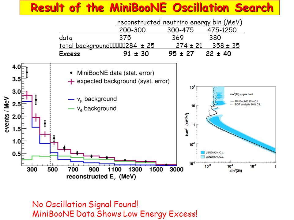 No Oscillation Signal Found! MiniBooNE Data Shows Low Energy Excess! reconstructed neutrino energy bin (MeV) 200-300 300-475 475-1250 data 375 369 380