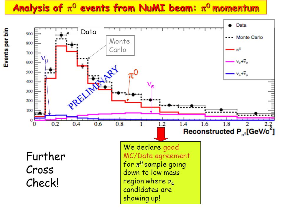 Analysis of  0 events from NuMI beam:  0 momentum We declare good MC/Data agreement  0 for  0 sample going down to low mass e region where e candidates are showing up.