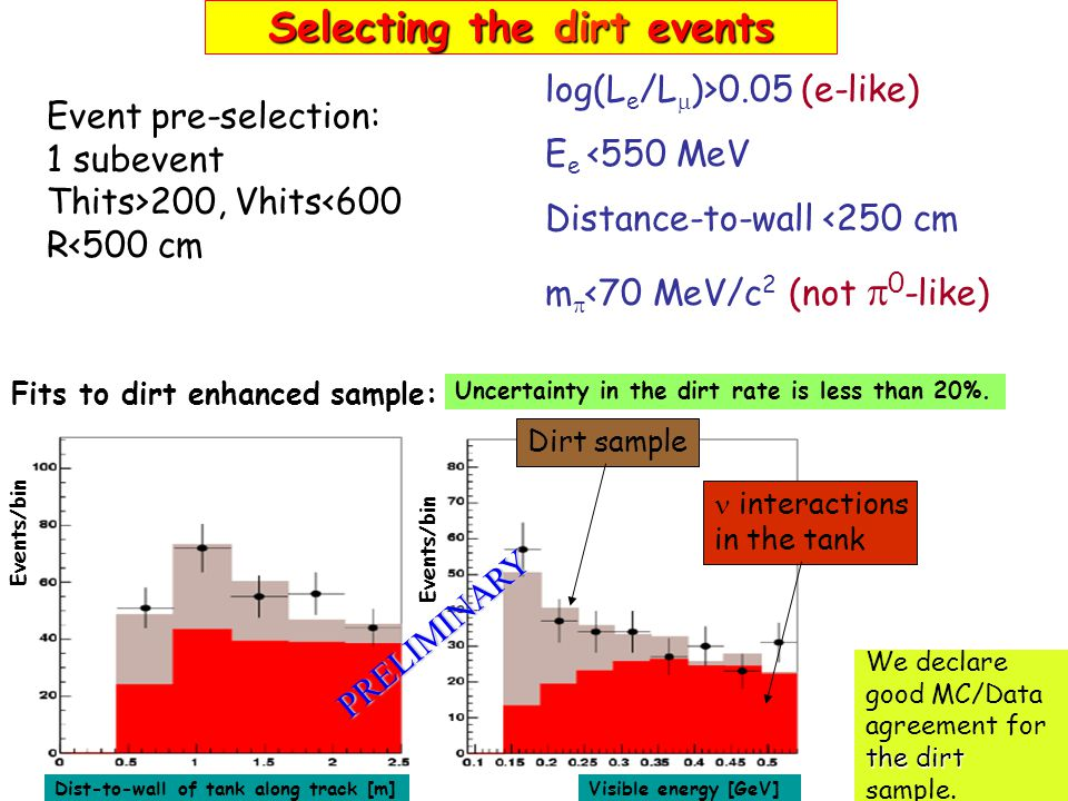 Selecting the dirt events Event pre-selection: 1 subevent Thits>200, Vhits<600 R<500 cm log(L e /L  )>0.05 (e-like) E e <550 MeV Distance-to-wall <25
