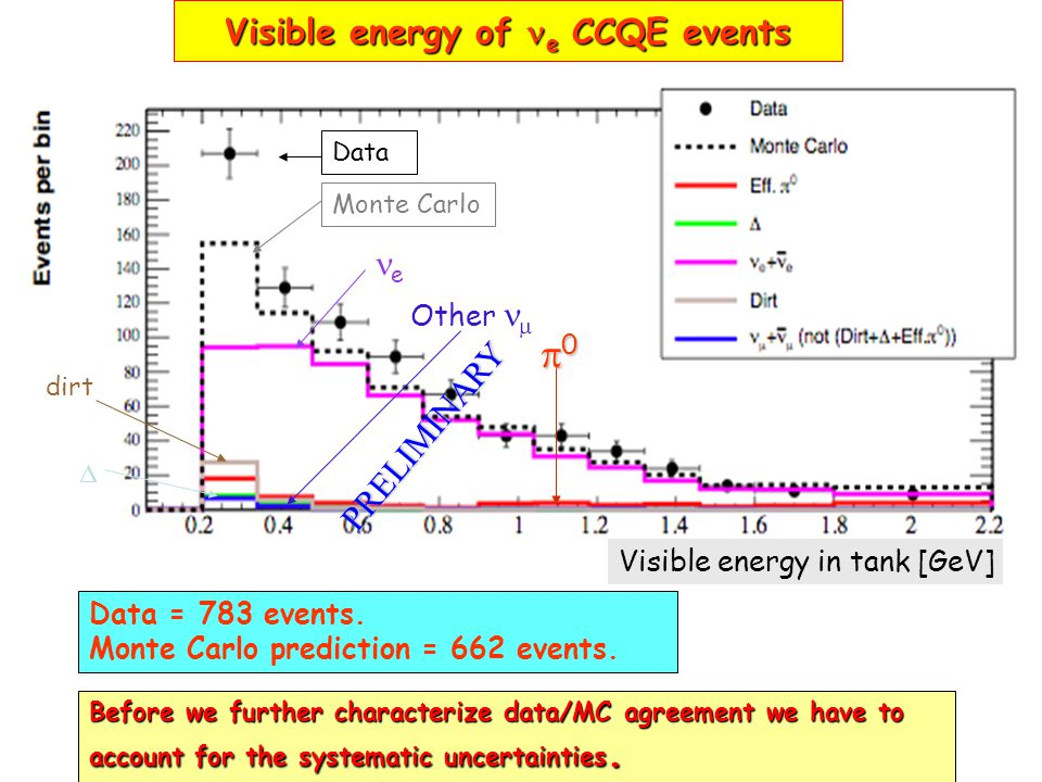 Visible energy of e CCQE events Before we further characterize data/MC agreement we have to account for the systematic uncertainties. Data = 783 event
