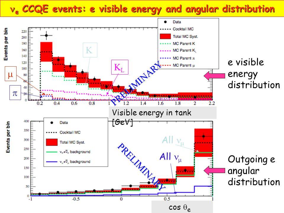 e CCQE events: e visible energy and angular distribution e CCQE events: e visible energy and angular distribution e visible energy distribution Outgoing e angular distribution Visible energy in tank [GeV] cos  e All   K  KLKL PRELIMINARY PRELIMINARY
