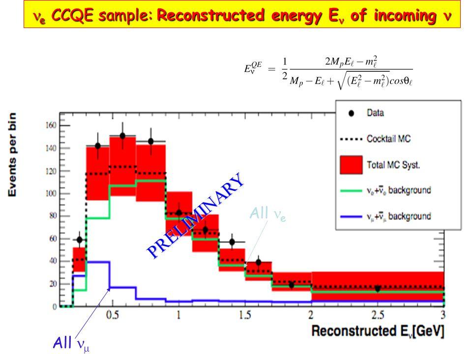 Outgoing electron angular distribution e CCQE sample:Reconstructed energy E of incoming e CCQE sample: Reconstructed energy E of incoming All  All e PRELIMINARY