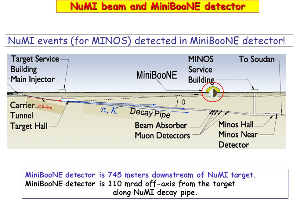 NuMI events (for MINOS) detected in MiniBooNE detector! MiniBooNE detector is 745 meters downstream of NuMI target. MiniBooNE detector is 110 mrad off