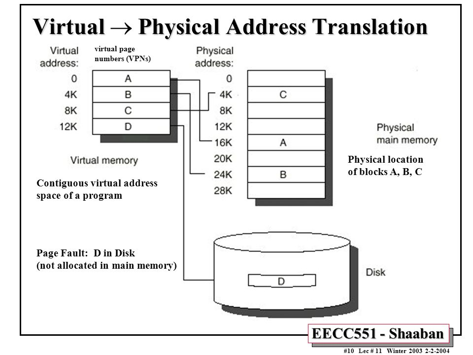 EECC551 - Shaaban #10 Lec # 11 Winter 2003 2-2-2004 Physical location of blocks A, B, C Contiguous virtual address space of a program Virtual Physical