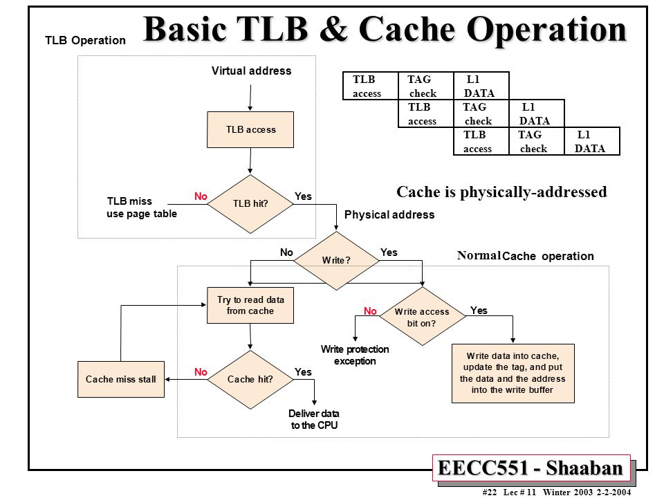 EECC551 - Shaaban #22 Lec # 11 Winter 2003 2-2-2004 Basic TLB & Cache Operation Cache is physically-addressed TLB Operation Normal TLB TAG L1 access c
