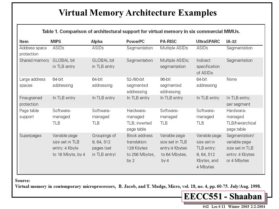 EECC551 - Shaaban #42 Lec # 11 Winter 2003 2-2-2004 Virtual Memory Architecture Examples Source: Virtual memory in contemporary microprocessors, B. Ja