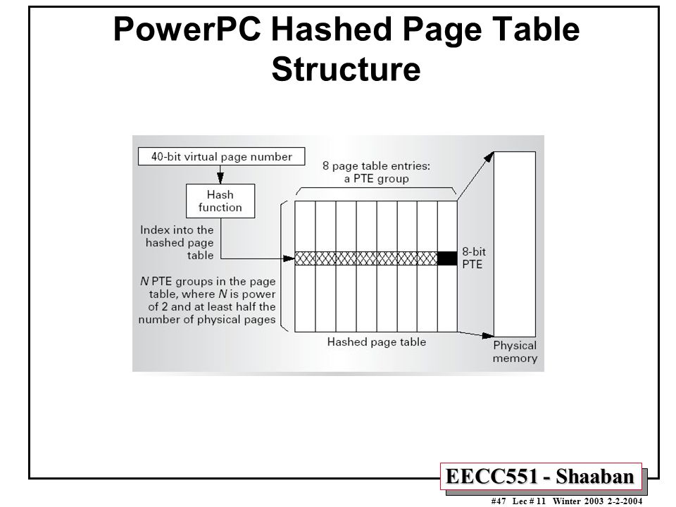 EECC551 - Shaaban #47 Lec # 11 Winter 2003 2-2-2004 PowerPC Hashed Page Table Structure