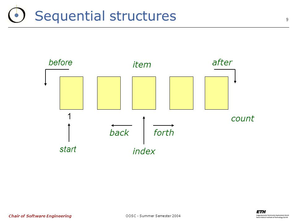 Chair of Software Engineering OOSC - Summer Semester 2004 10 Sequential structures (cont'd) forth is -- Move cursor to next position.