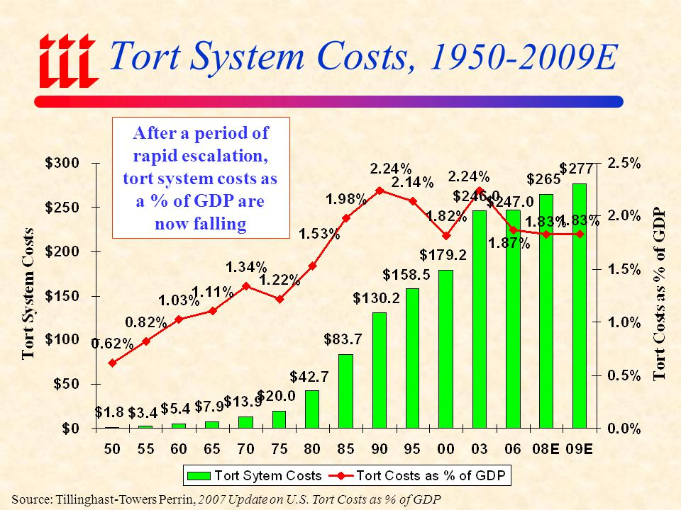 Billions Total = $39.3 Billion *Excludes medical malpractice Source: Tillinghast-Towers Perrin, 2007 Update on US Tort Cost Trends.