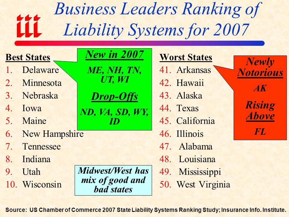 The Nation's Judicial Hellholes (2007) Source: American Tort Reform Association; Insurance Information Institute TEXAS Rio Grande Valley and Gulf Coast South Florida ILLINOIS Cook County West Virginia Some improvement in Judicial Hellholes in 2007 Watch List Madison County, IL St.