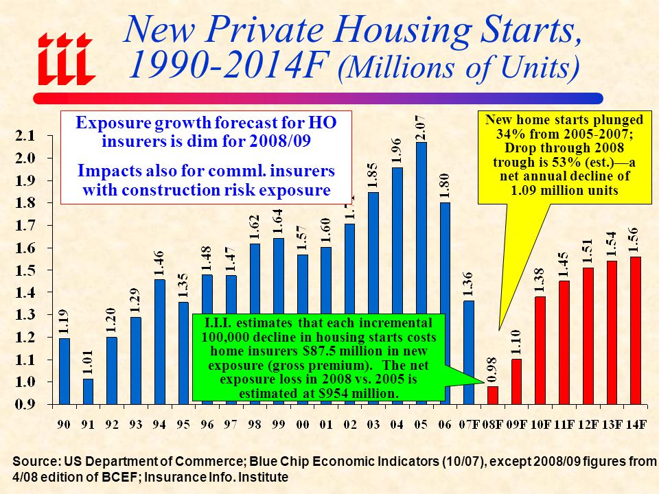 Summary of Economic Risks and Implications for (Re) Insurers Economic ConcernRisks to Insurers Subprime Meltdown/ Credit Crunch Some insurers have some asset risk D&O/E&O exposure for some insurers Client asset management liability for some Bond insurer problems; Muni credit quality Housing Slump Reduced exposure growth Deteriorating loss performance on neglected, abandoned and foreclosed properties Lower Interest Rates Lower investment income Stock Market Slump Decreased capital gains (which are usually relied upon more heavily as a source of earnings as underwriting results deteriorate) General Economic Slowdown/Recession Reduced commercial lines exposure growth Surety slump Increased workers comp frequency