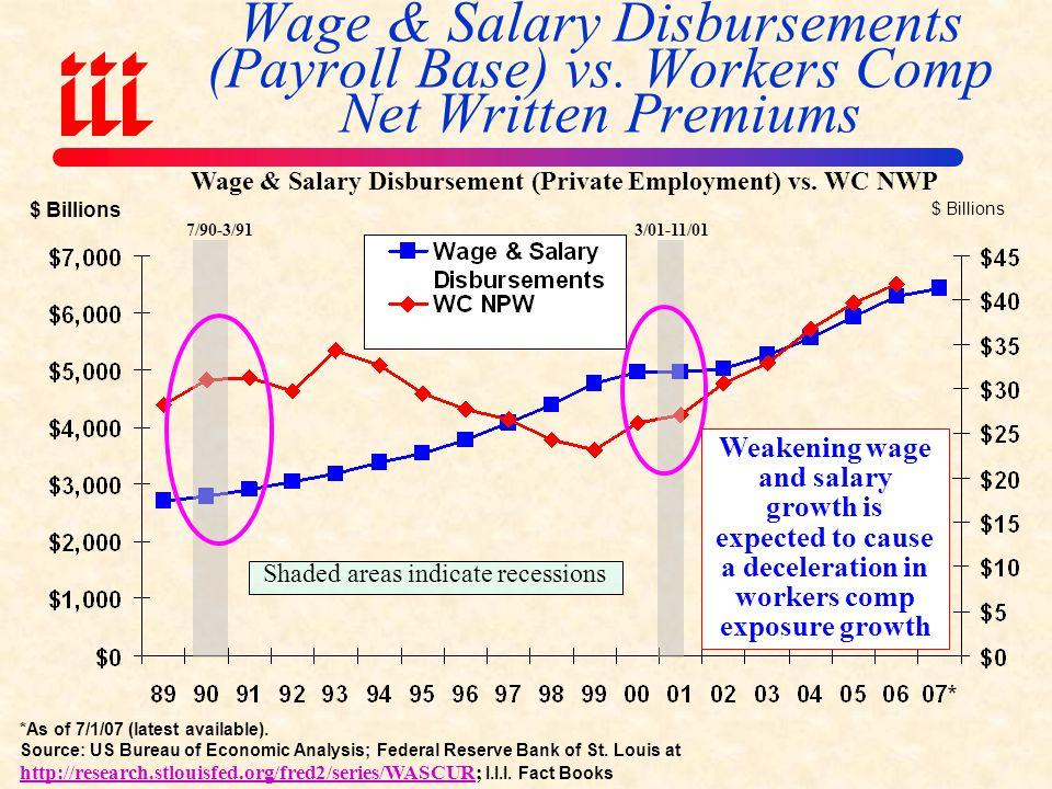 US Unemployment Rate, ( 2007:Q1 to 2009:Q4F) Sources: US Bureau of Labor Statistics; Blue Chip Economic Indicators (4/08); Insurance Info.