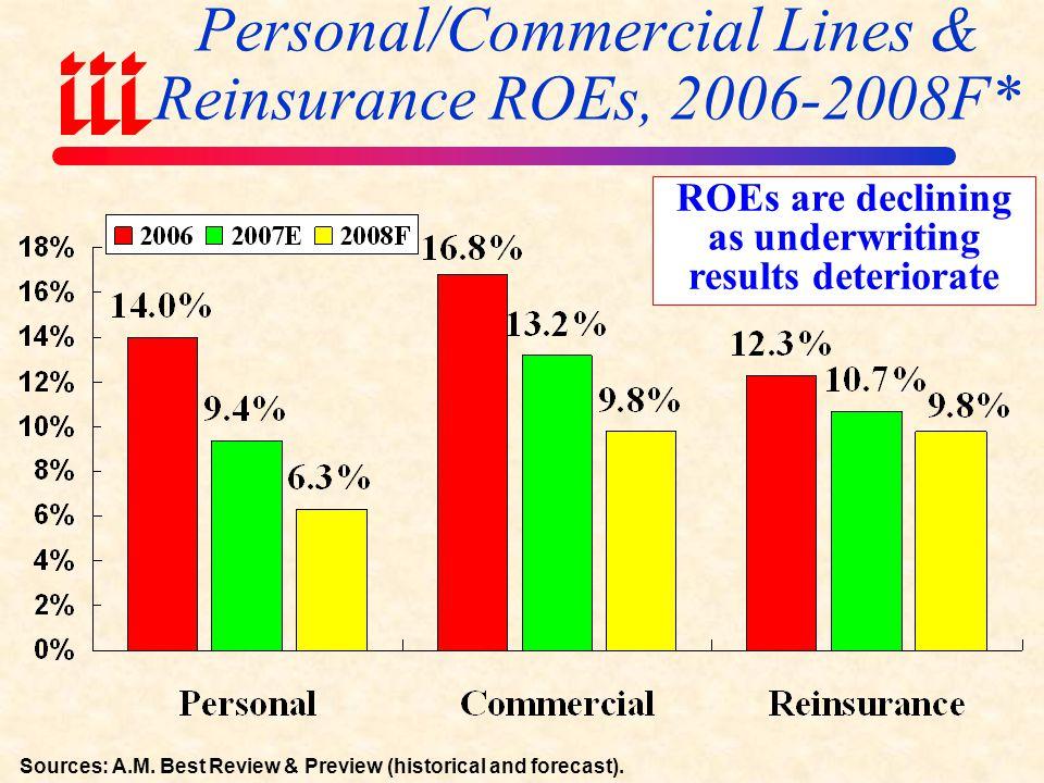 ROE: P/C vs.All Industries 1987–2008E 2008 P/C insurer ROE is I.I.I.