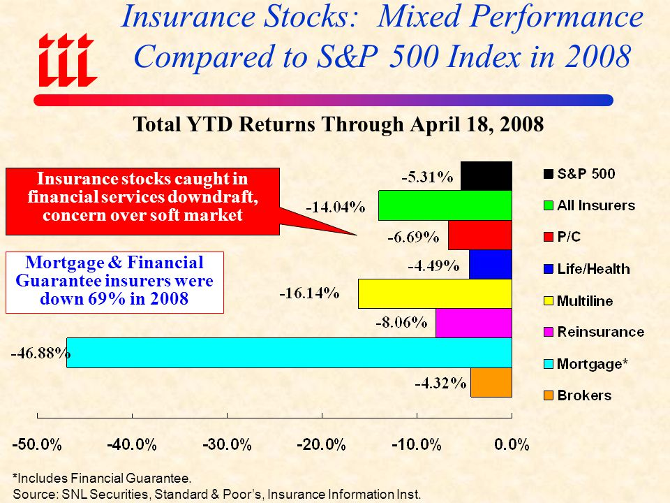 Profitability Peaks & Troughs in the P/C Insurance Industry, 1975 – 2008F* 1975: 2.4% 1977:19.0%1987:17.3% 1997:11.6% 2006:12.2% 1984: 1.8% 1992: 4.5% 2001: -1.2% 10 Years 9 Years *GAAP ROE for all years except 2007 which is actual ROAS of 12.3%.