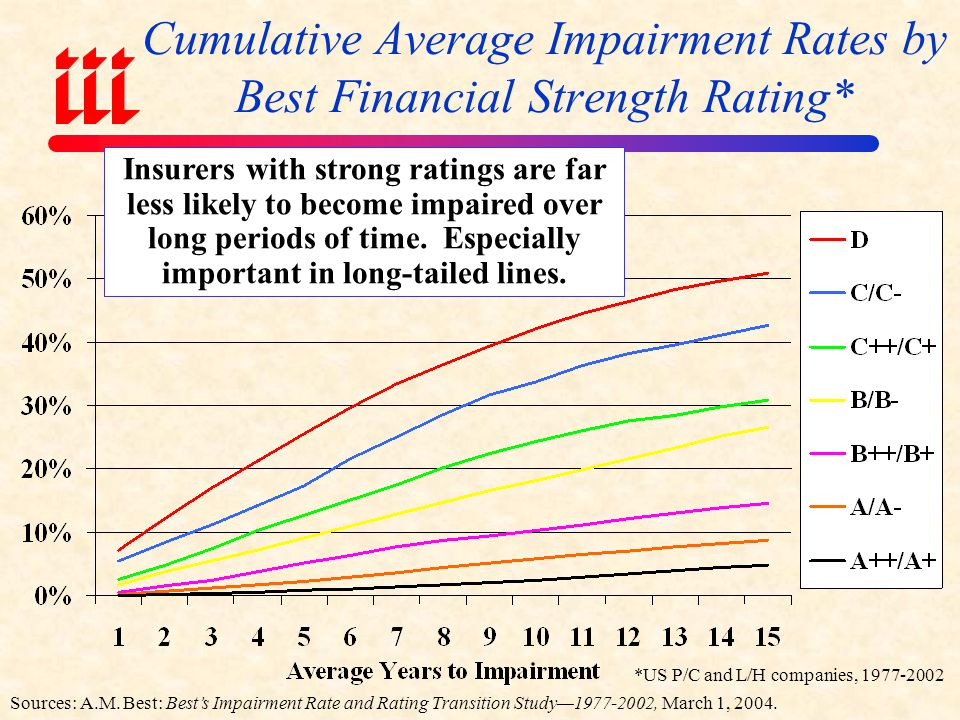 Reasons for US P/C Insurer Impairments, 1969-2005/6 *Includes overstatement of assets.