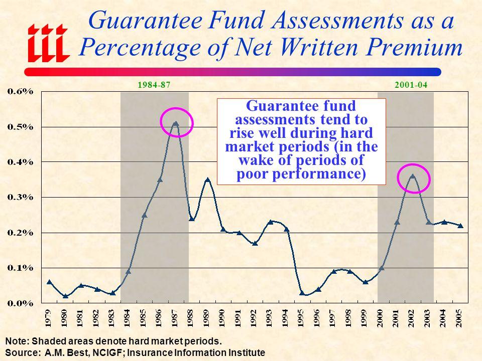 Guarantee Fund Assessments vs.