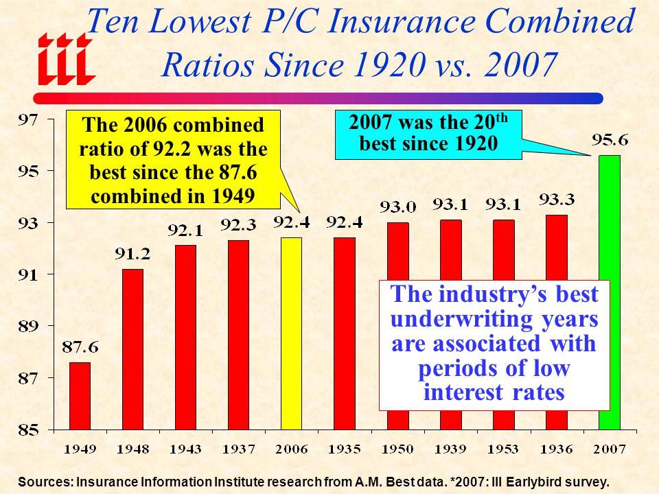 P/C Insurance Combined Ratio, 2001-2008F Sources: A.M.