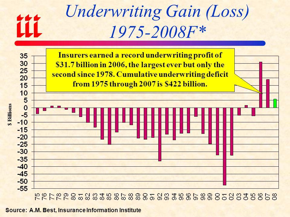 Ten Lowest P/C Insurance Combined Ratios Since 1920 vs.