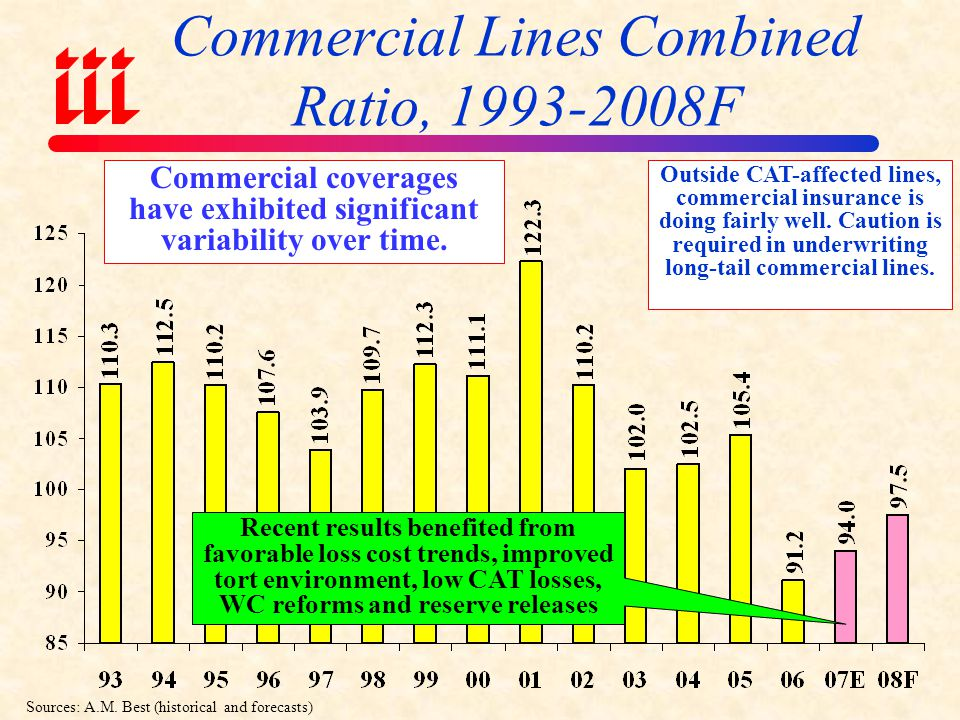 COMMERCIAL LINES Commercial Auto Commercial Multi-Peril Workers Comp