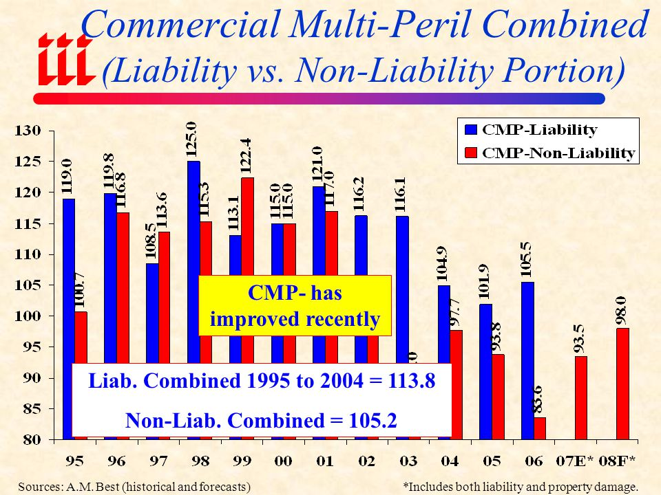 Commercial Auto Liability & PD Combined Ratios Average Combined: Liability = 108.8 PD = 97.5 Commercial Auto has improved dramatically Sources: A.M.