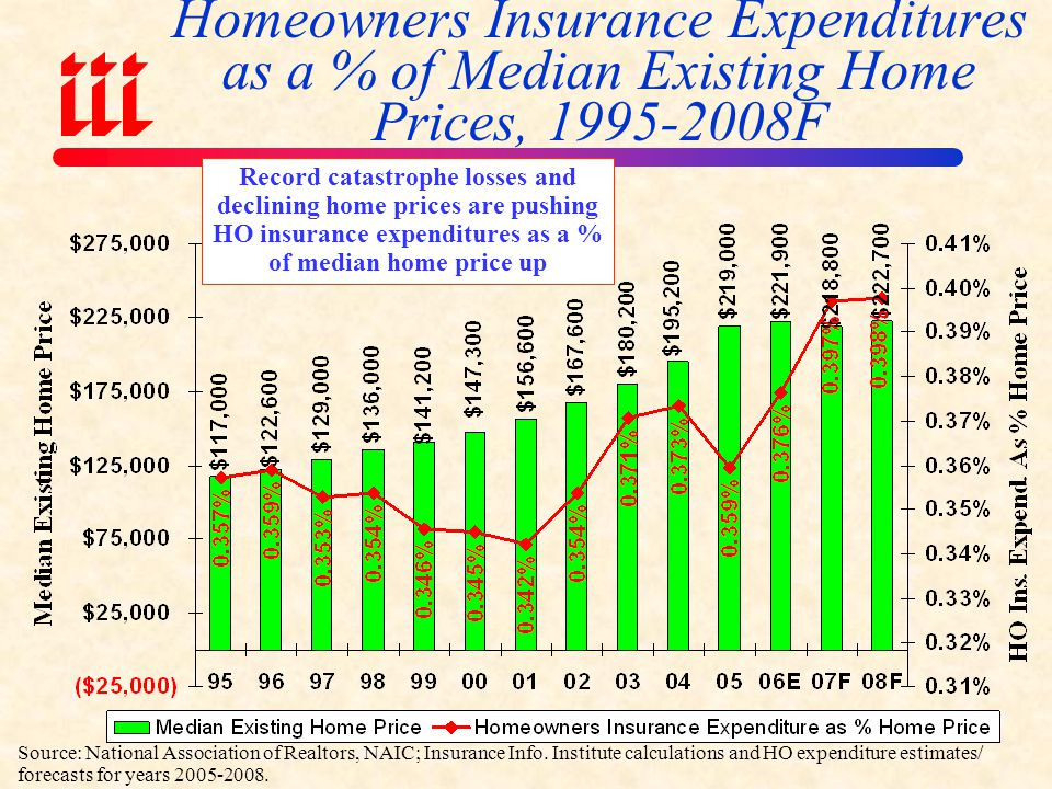 Average Expenditures on Homeowners Insurance** *Insurance Information Institute Estimates/Forecasts **Excludes cost of flood and earthquake coverage.