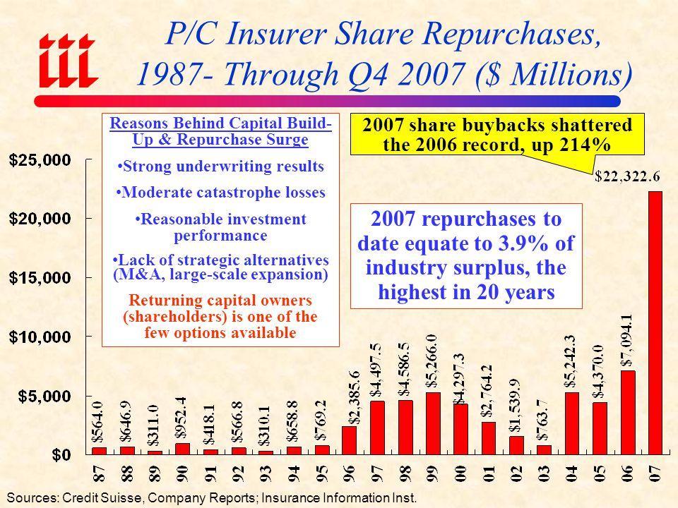 Annual Catastrophe Bond Transactions Volume, 1997-2007 Source: MMC Securities Guy Carpenter, A.M.