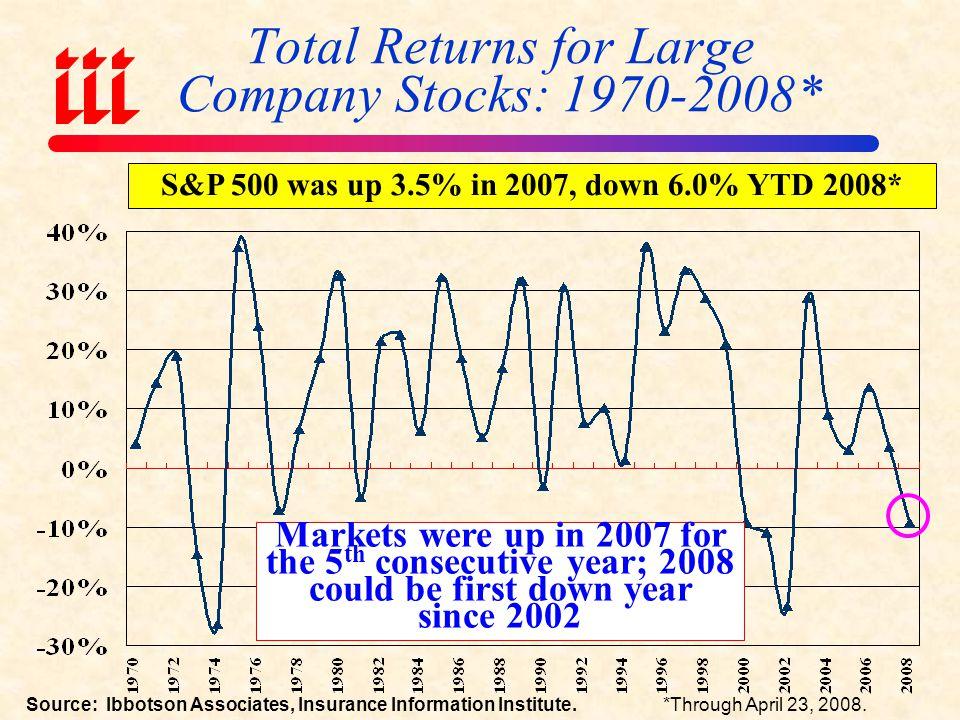 US P/C Net Realized Capital Gains, 1990-2007 ($ Millions) Sources: A.M.