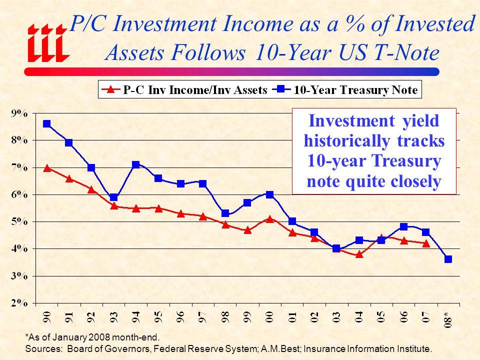 Source: Ibbotson Associates, Insurance Information Institute.