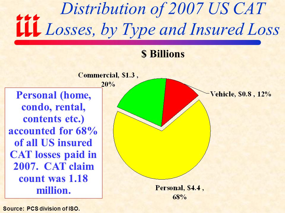 States With Largest Insured Catastrophe Losses in 2007 Source: PCS/ISO; Insurance Information Institute.