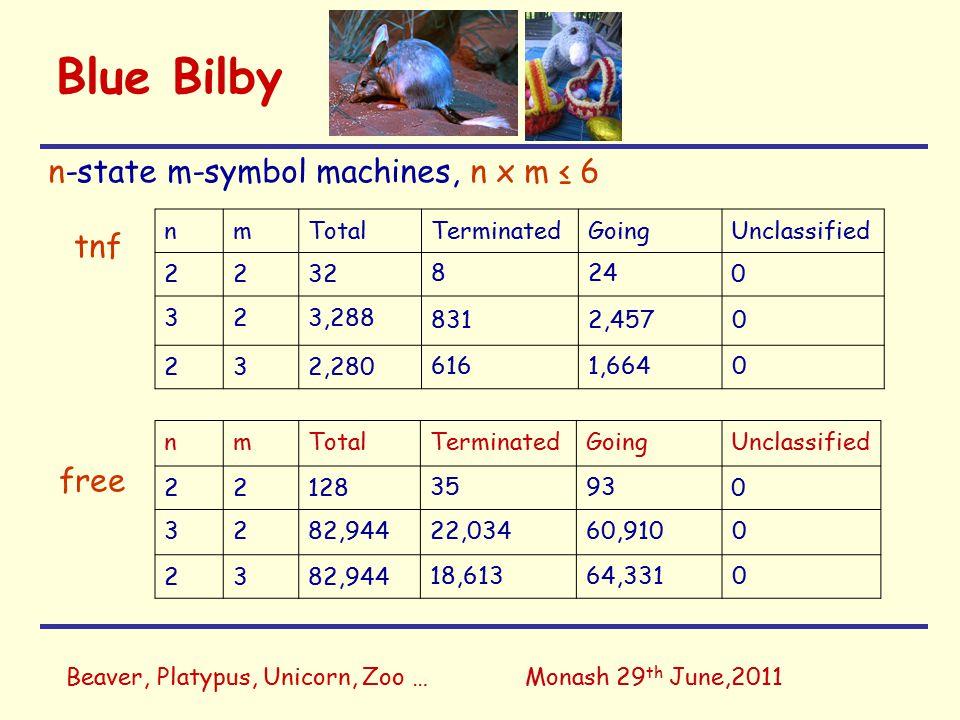 Beaver, Platypus, Unicorn, Zoo …Monash 29 th June,2011 Blue Bilby n-state m-symbol machines, n x m ≤ 6 nmTotalTerminatedGoingUnclassified 2232 824 0 323,288 8312,4570 232,280 6161,6640 nmTotalTerminatedGoingUnclassified 22128 3593 0 3282,944 22,03460,9100 2382,944 18,61364,3310 tnf free