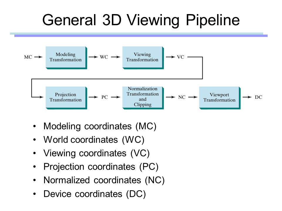 General 3D Viewing Pipeline Modeling coordinates (MC) World coordinates (WC) Viewing coordinates (VC) Projection coordinates (PC) Normalized coordinates (NC) Device coordinates (DC)