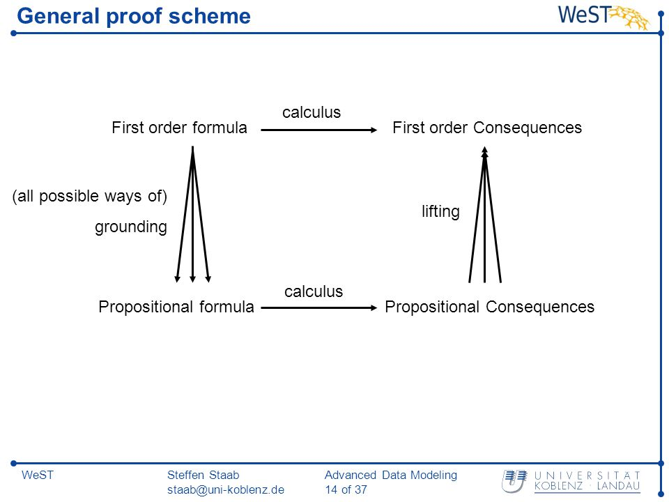 Steffen Staab staab@uni-koblenz.de Advanced Data Modeling 14 of 37 WeST General proof scheme First order formula (all possible ways of) grounding Propositional formula Propositional Consequences First order Consequences lifting calculus