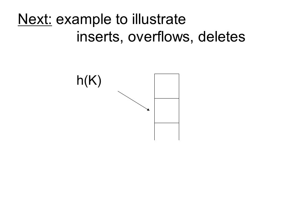 Next: example to illustrate inserts, overflows, deletes h(K)