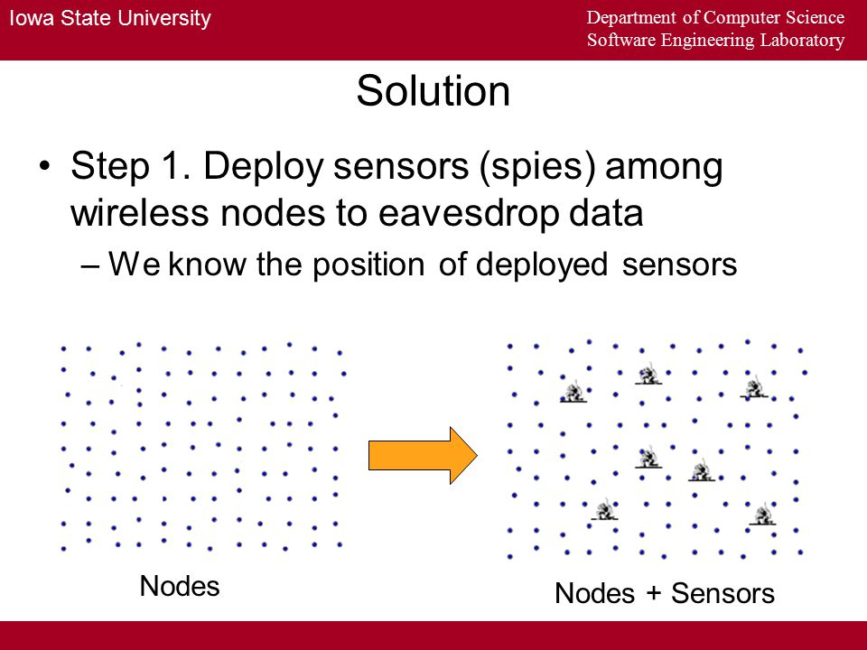 Iowa State University Department of Computer Science Software Engineering Laboratory Solution summary By PCA, we know that there are n nodes Cut whole area into many overlapped blocks Apply BSS in each block –Get many separated (unmixed) signals Cluster them together based on similarity Pick up n largest clusters Use overlap analysis to estimate the positions of nodes