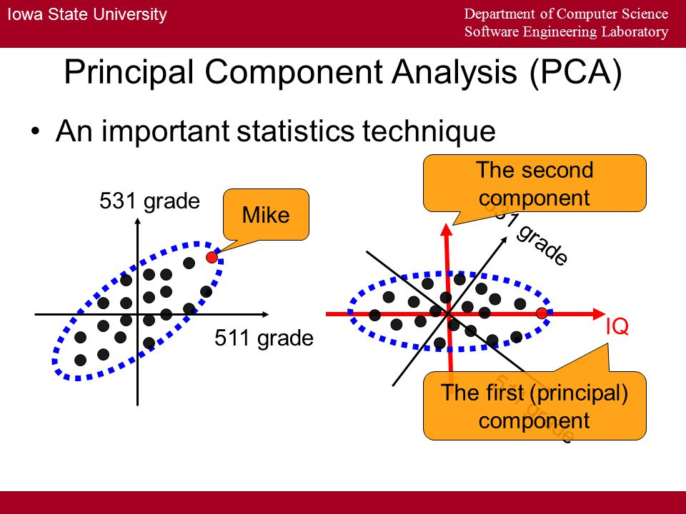 Iowa State University Department of Computer Science Software Engineering Laboratory Principal Component Analysis (PCA) This skill can be applied to 3 or more dimensional data