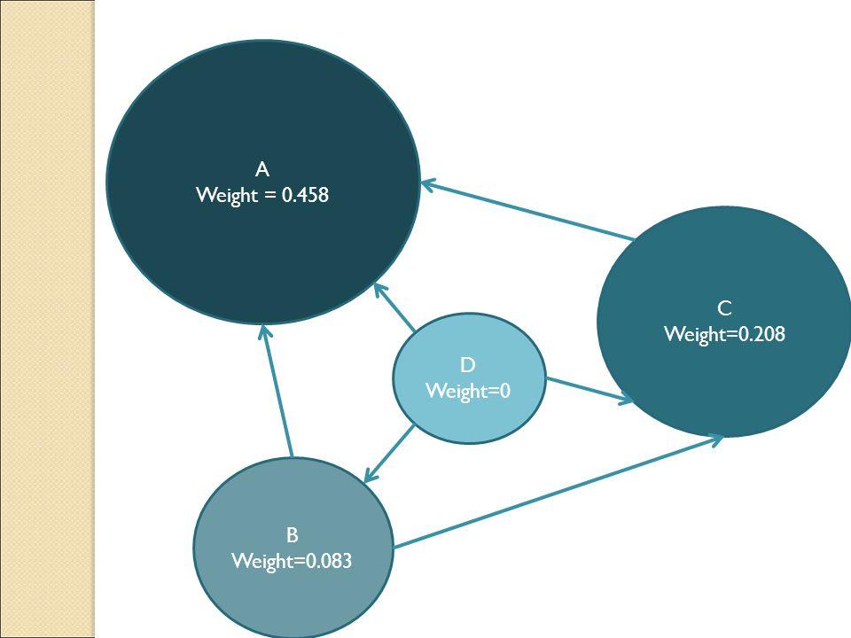 A Weight = 0.458 B Weight=0.083 D Weight=0 C Weight=0.208