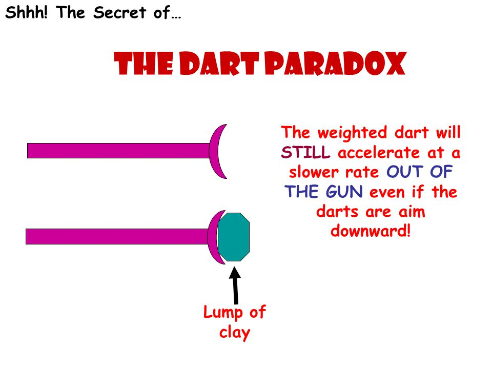 Shhh! The Secret of… The Dart Paradox Lump of clay The weighted dart will STILL accelerate at a slower rate OUT OF THE GUN even if the darts are aim d