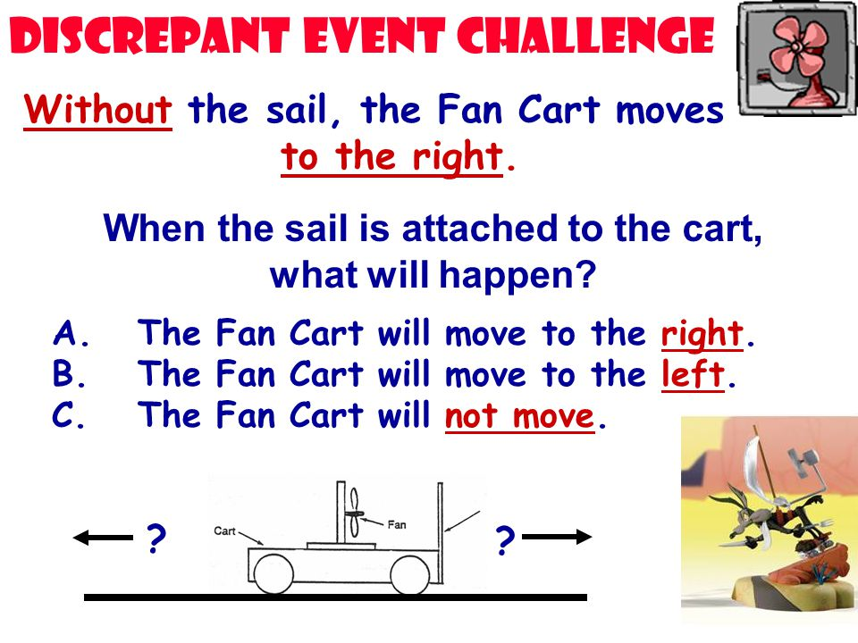 Without the sail, the Fan Cart moves to the right. When the sail is attached to the cart, what will happen? A. The Fan Cart will move to the right. B.