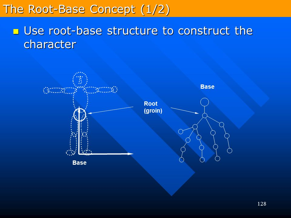 128 Use root-base structure to construct the character Use root-base structure to construct the character Base Root (groin) Base The Root-Base Concept