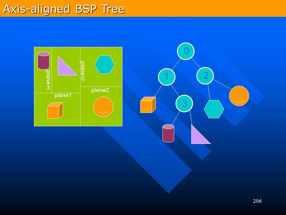 206 plane1 plane0 plane2 plane3 0 1 2 3 Axis-aligned BSP Tree