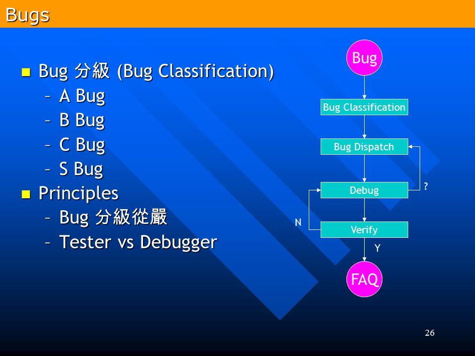 26 Bug 分級 (Bug Classification) Bug 分級 (Bug Classification) –A Bug –B Bug –C Bug –S Bug Principles Principles –Bug 分級從嚴 –Tester vs Debugger Bug Classif