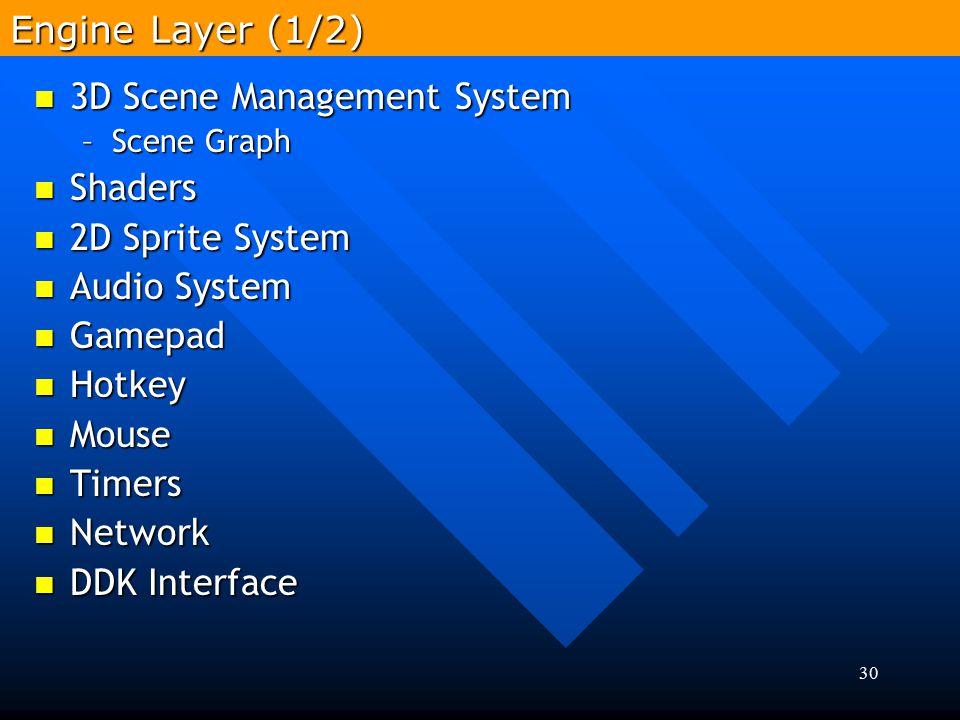 30 3D Scene Management System 3D Scene Management System –Scene Graph Shaders Shaders 2D Sprite System 2D Sprite System Audio System Audio System Game