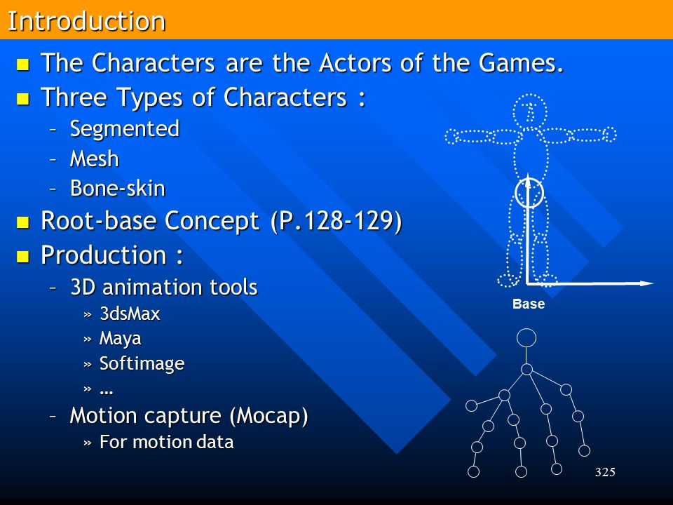 325Introduction The Characters are the Actors of the Games. The Characters are the Actors of the Games. Three Types of Characters : Three Types of Cha