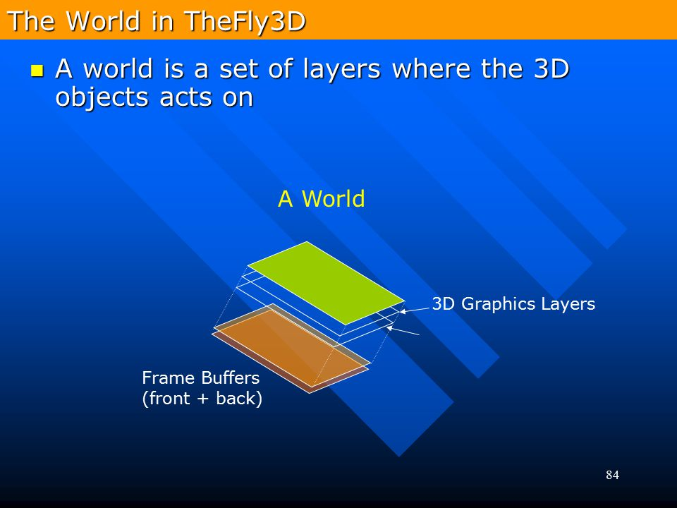 84 3D Graphics Layers A World Frame Buffers (front + back) The World in TheFly3D A world is a set of layers where the 3D objects acts on A world is a