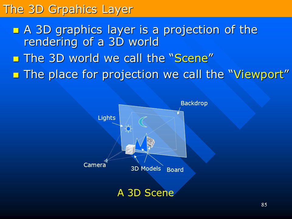 85 Camera 3D Models Lights Backdrop Board A 3D Scene The 3D Grpahics Layer A 3D graphics layer is a projection of the rendering of a 3D world A 3D gra