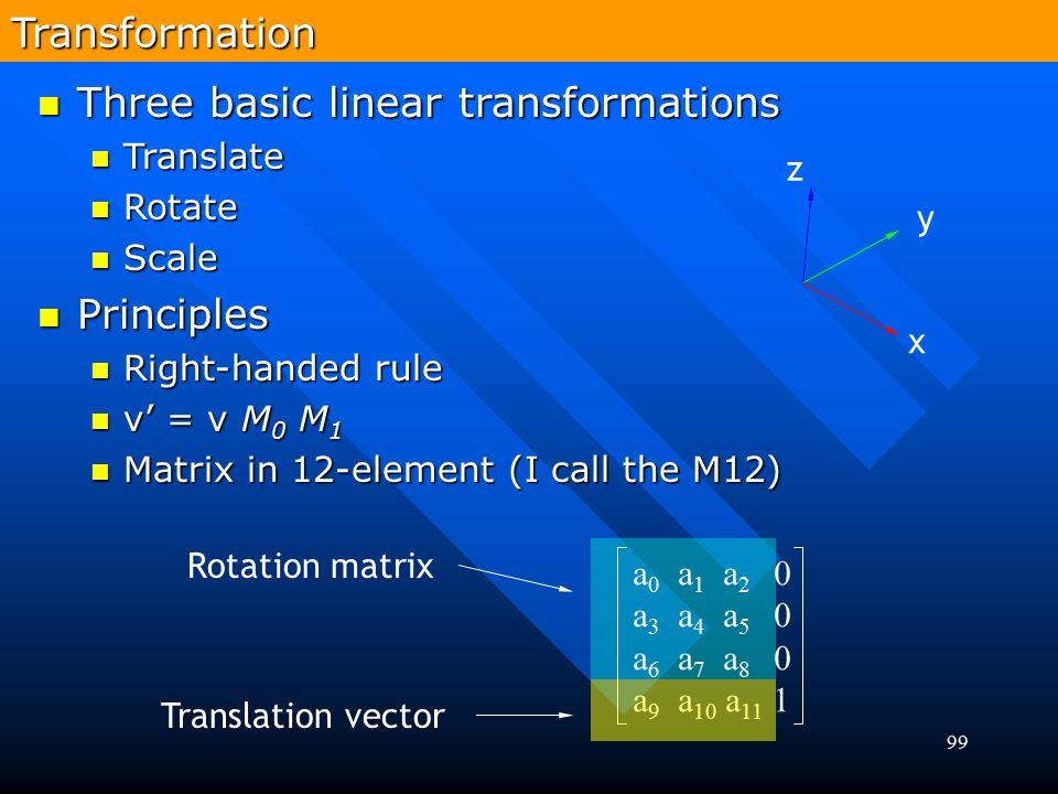 99 Rotation matrixTransformation Three basic linear transformations Three basic linear transformations Translate Translate Rotate Rotate Scale Scale P