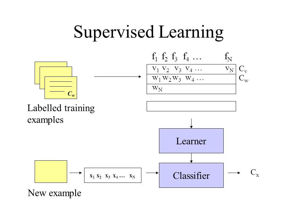 Supervised Learning f 1 f 2 f 3 f 4 … f N v 1 v 2 v 3 v 4 … v N CvCv w 1 w 2 w 3 w 4 … w N CwCw Learner Classifier New example x 1 x 2 x 3 x 4 … x N CxCx Labelled training examples CwCw